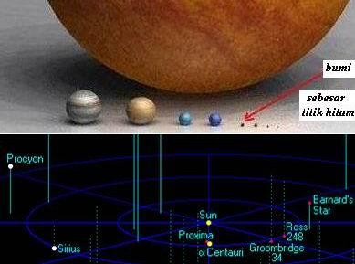 perbandingan bumi, matahari dan proxima