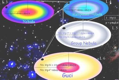 Nebula bagian dari ......bagian dari GUCI