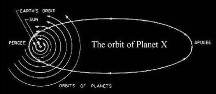 Orbit planet X dalam Tata Surya