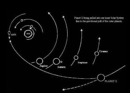 planet x ditarik masuk ke tata surya oleh gravitasi planet-palnet kita